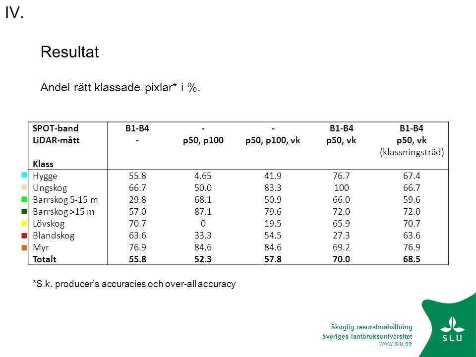 Resultat Andel rätt klassade pixlar* i %. SPOT-band B1-B4 - LiDAR-mått