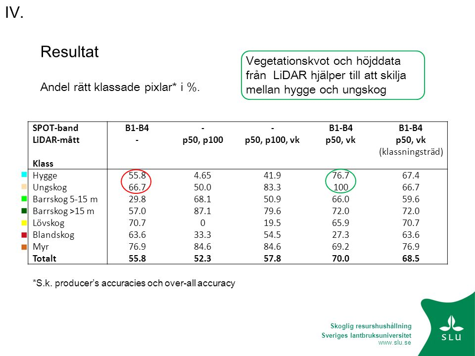 Resultat Andel rätt klassade pixlar* i %. Vegetationskvot och höjddata från LiDAR hjälper till att skilja mellan hygge och ungskog.