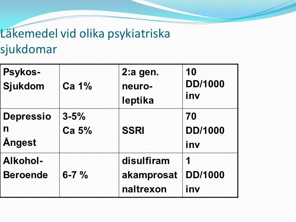 Läkemedel vid olika psykiatriska sjukdomar
