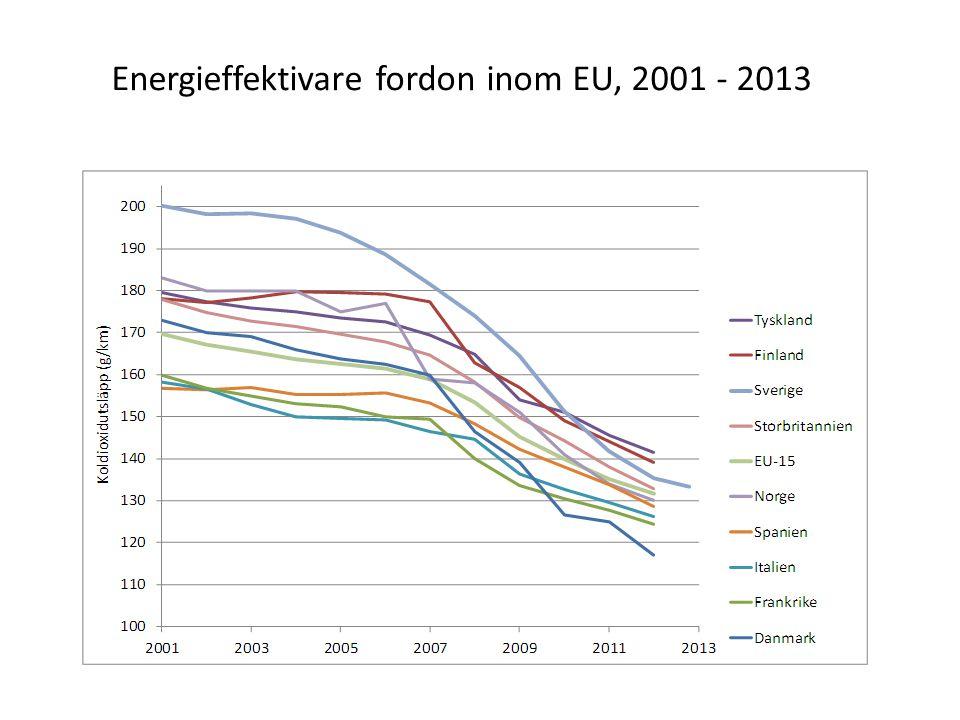 Energieffektivare fordon inom EU, 2001 - 2013