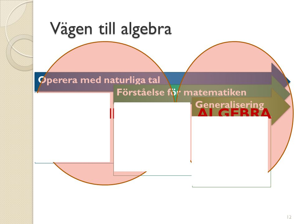 Vägen till algebra ARITMETIK ALGEBRA Operera med naturliga tal