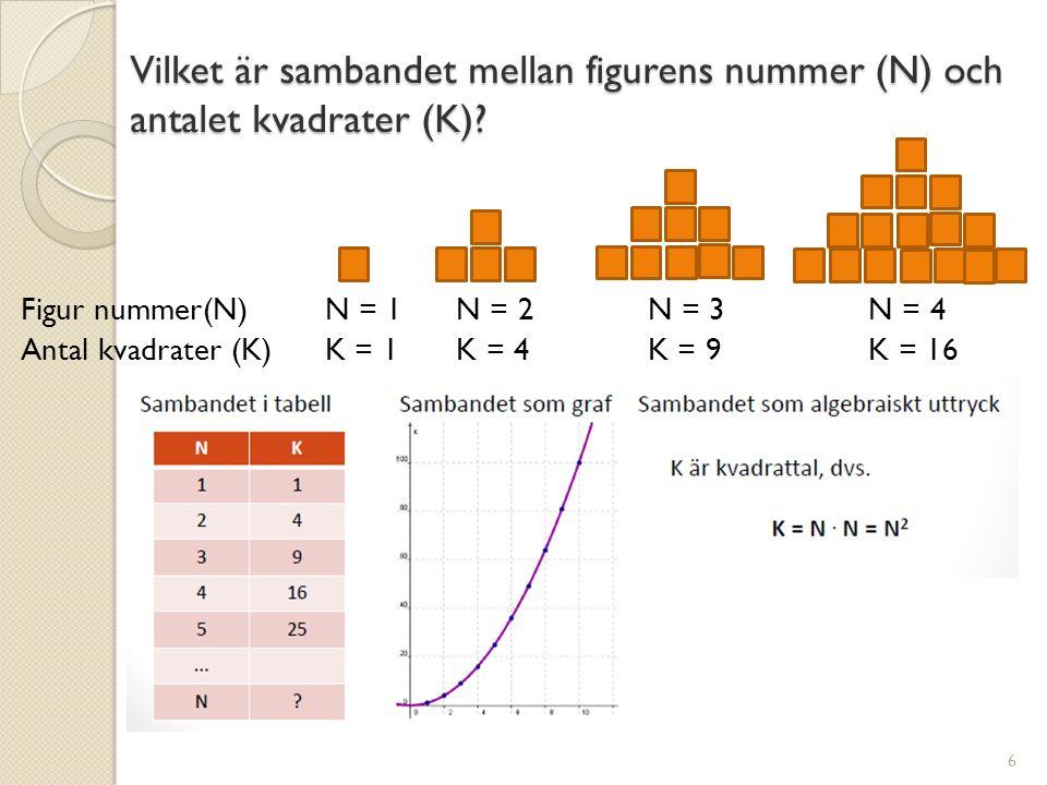 Vilket är sambandet mellan figurens nummer (N) och antalet kvadrater (K)