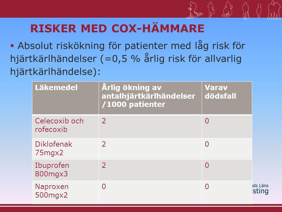Risker med COX-hämmare