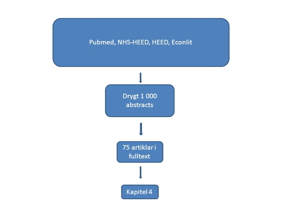 Pubmed, NHS-HEED, HEED, Econlit