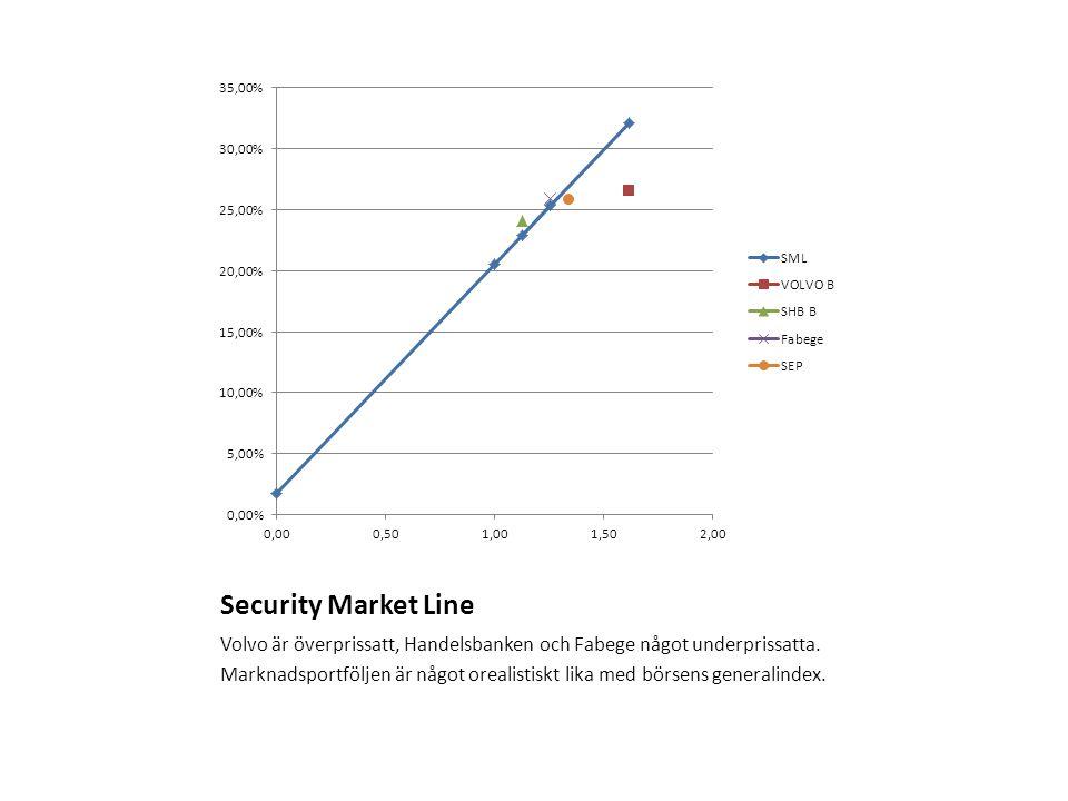 Security Market Line Volvo är överprissatt, Handelsbanken och Fabege något underprissatta.