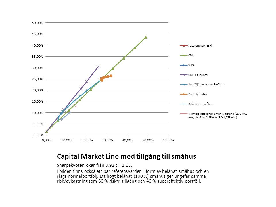 Capital Market Line med tillgång till småhus