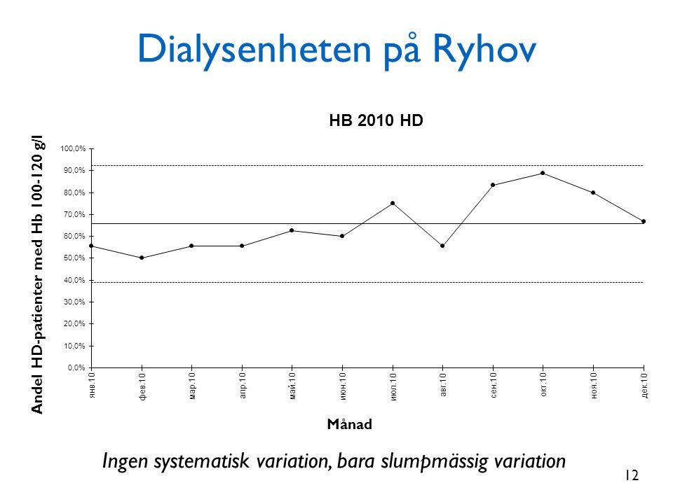 Dialysenheten på Ryhov