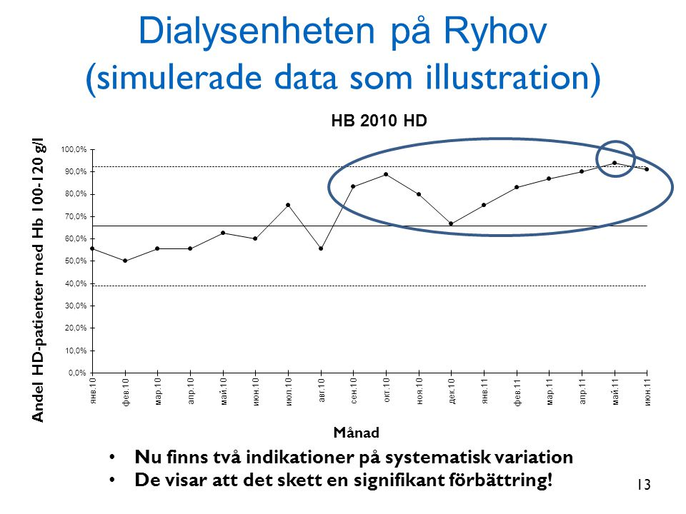Dialysenheten på Ryhov (simulerade data som illustration)