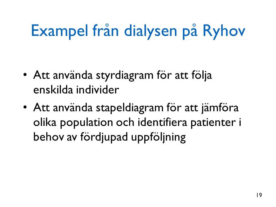 Exampel från dialysen på Ryhov