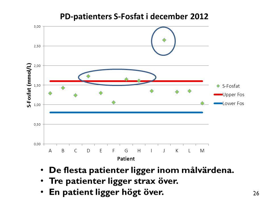 De flesta patienter ligger inom målvärdena.
