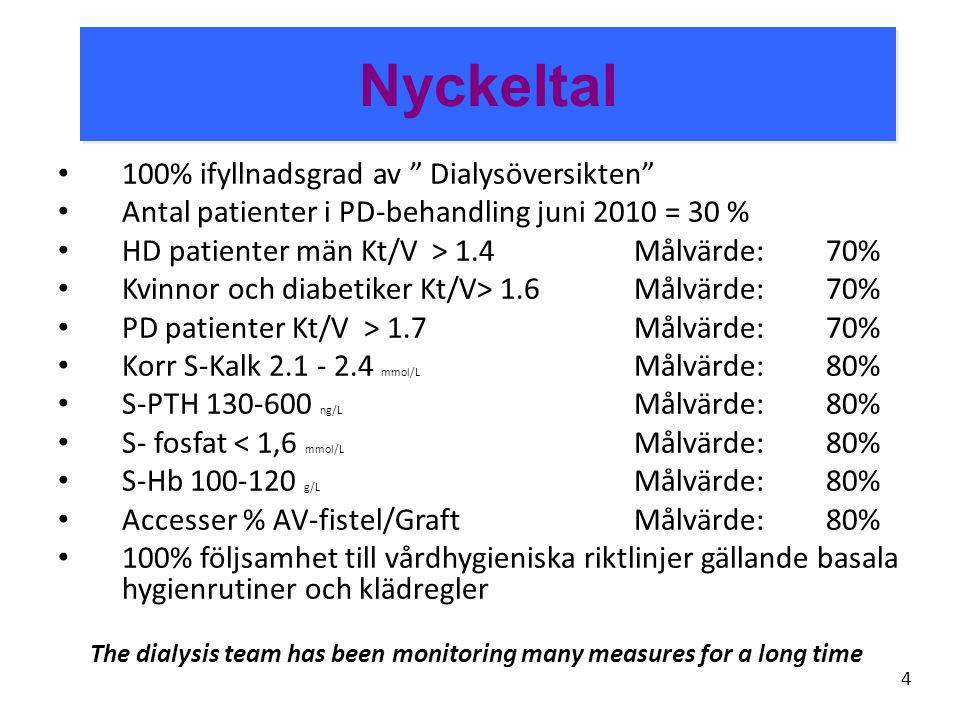 Nyckeltal 100% ifyllnadsgrad av Dialysöversikten