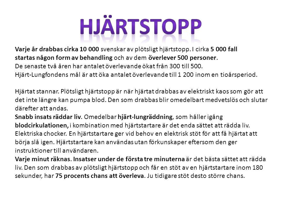 Hjärtstopp Varje år drabbas cirka 10 000 svenskar av plötsligt hjärtstopp. I cirka 5 000 fall.