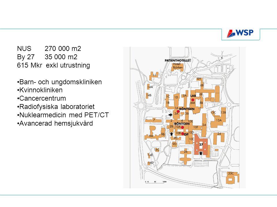 NUS 270 000 m2 By 27 35 000 m2. 615 Mkr exkl utrustning. Barn- och ungdomskliniken. Kvinnokliniken.