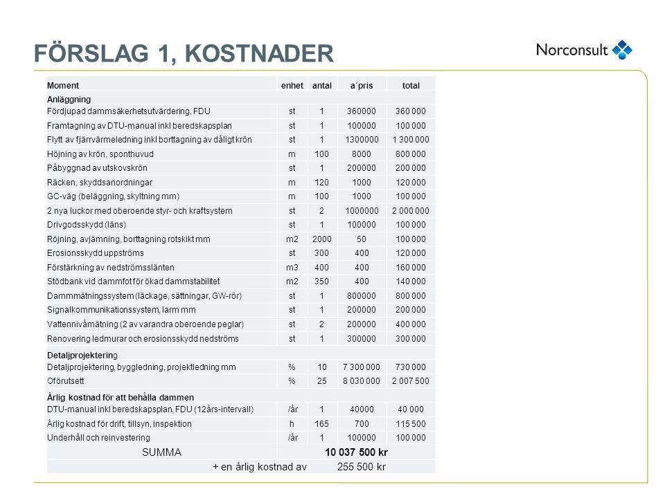 FÖRSLAG 1, KOSTNADER SUMMA 10 037 500 kr + en årlig kostnad av