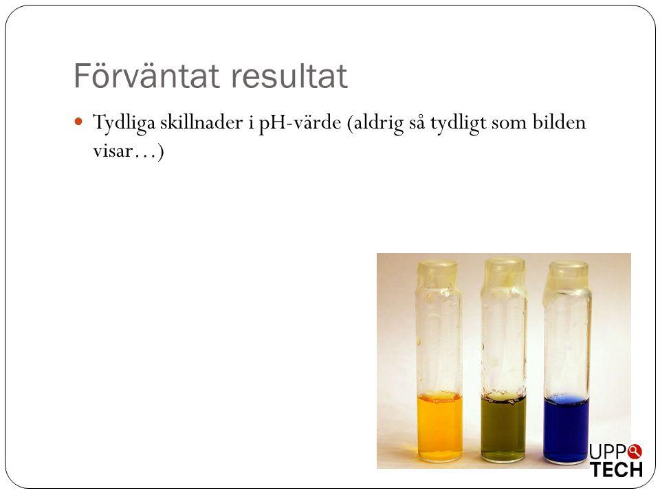 Förväntat resultat Tydliga skillnader i pH-värde (aldrig så tydligt som bilden visar…)