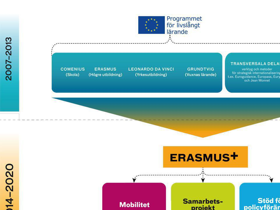 Erasmus + Charter
