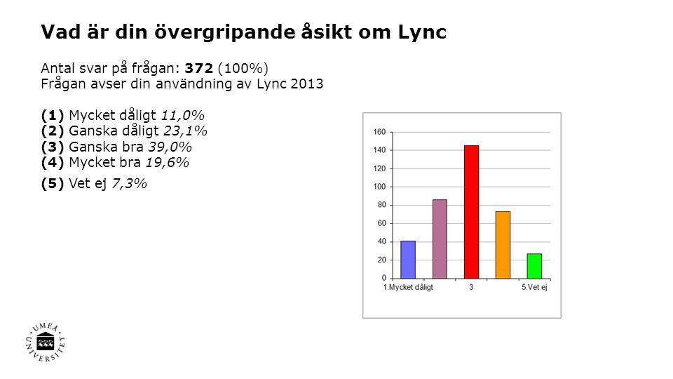Vad är din övergripande åsikt om Lync