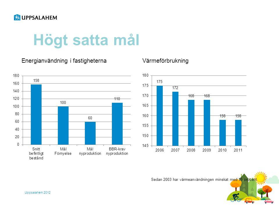 Högt satta mål Energianvändning i fastigheterna Värmeförbrukning