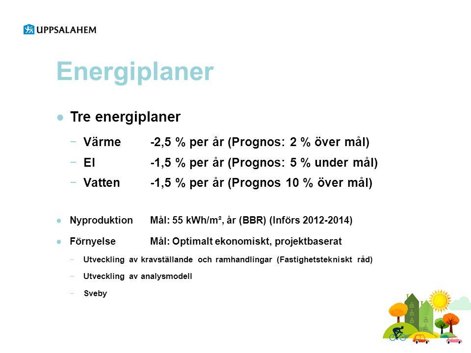 Energiplaner Tre energiplaner