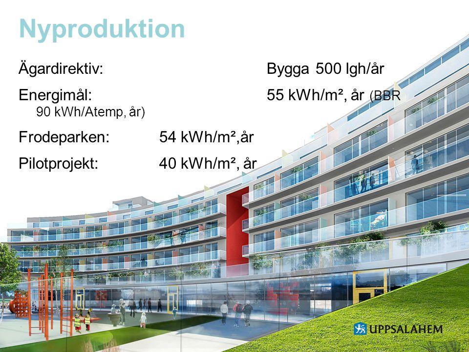 Nyproduktion Ägardirektiv: Bygga 500 lgh/år