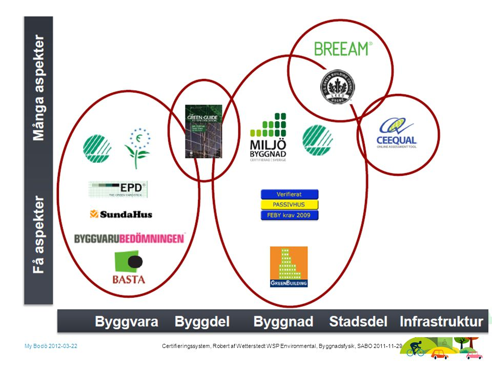 I diagrammet finns olika märkningar och system utplacerade De är inte slumpmässigt utplacerade utan på den lodräta axel visas omfattningen av aspekter som ingår och den vågräta axeln är vad certifiering eller märkningen omfattar. Miljöbyggnad är ett system för byggnader medan SundaHus bara avser byggvaran.