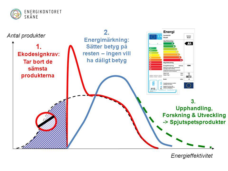 2. 1. Antal produkter Energimärkning: