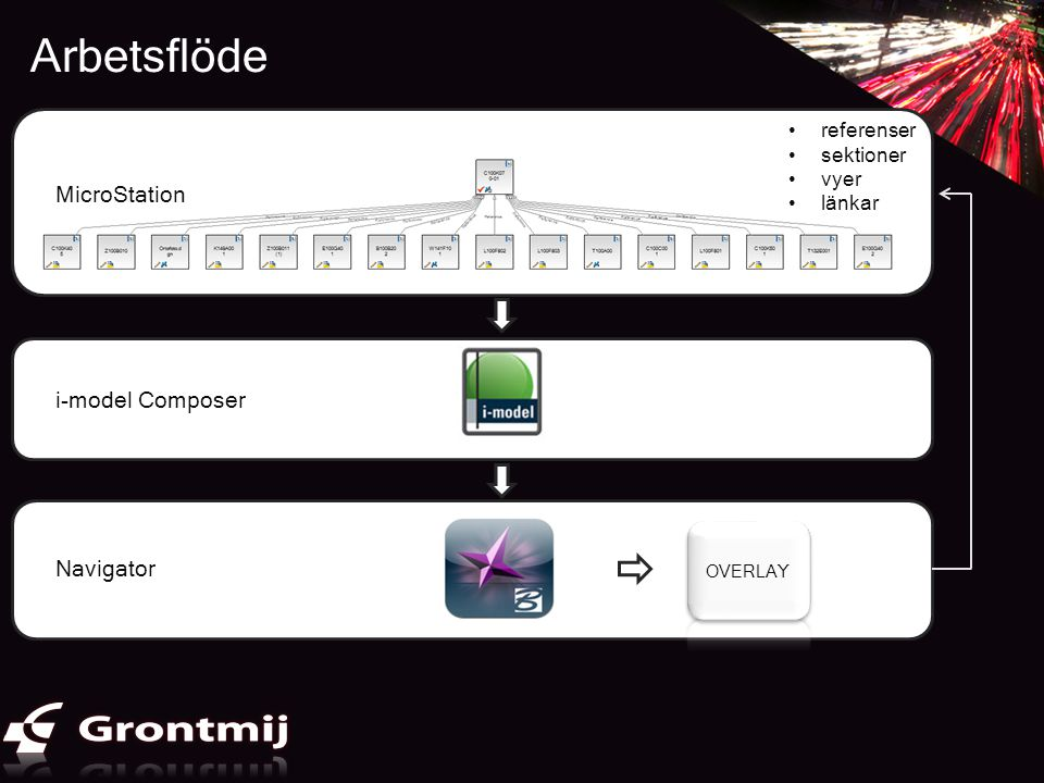 Arbetsflöde Använda programvaror och format - samgranskningsmodell