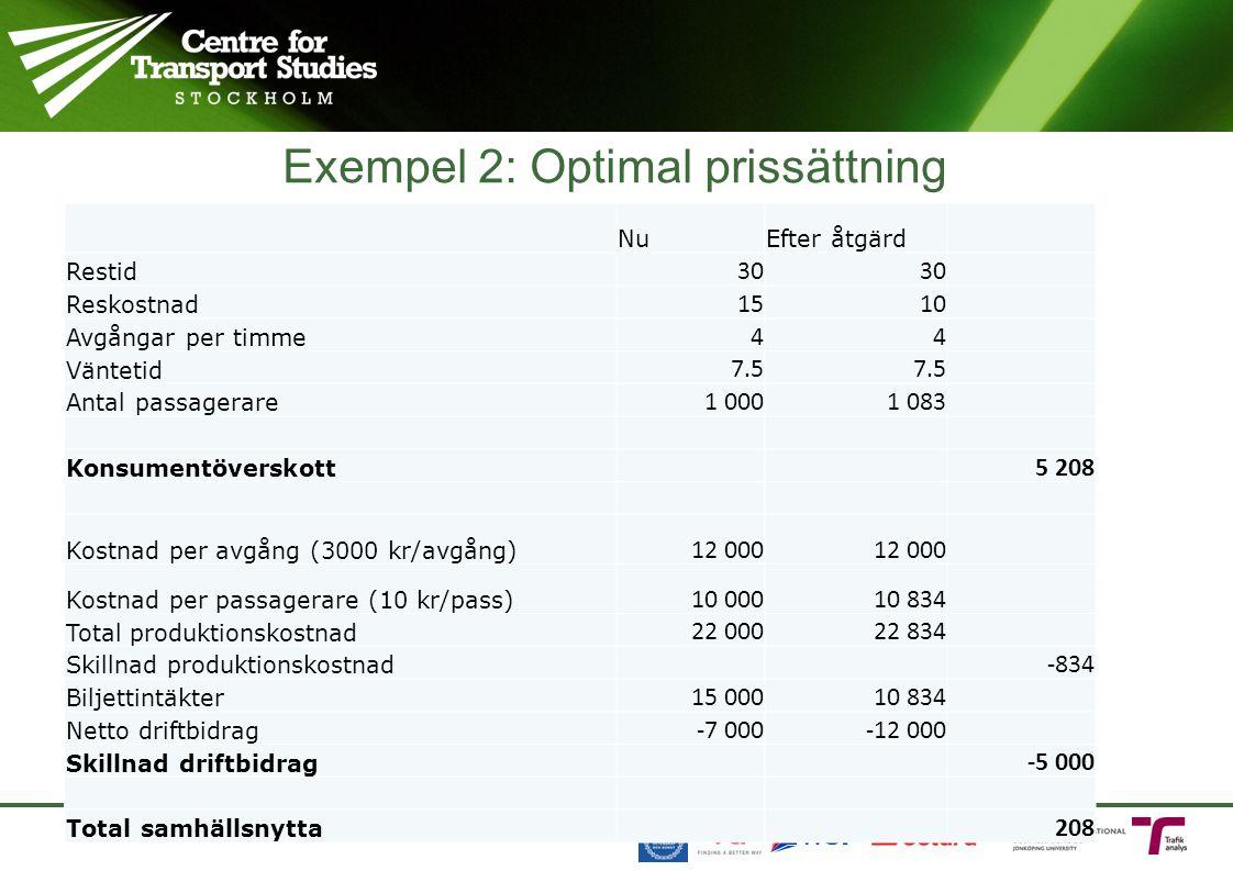 Exempel 2: Optimal prissättning