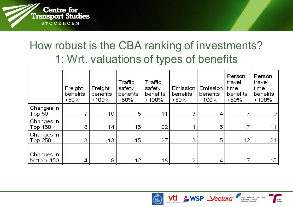 How robust is the CBA ranking of investments. 1: Wrt