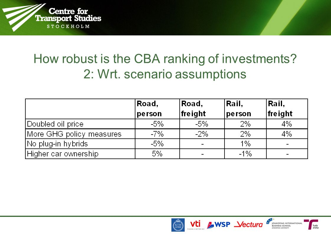 How robust is the CBA ranking of investments. 2: Wrt