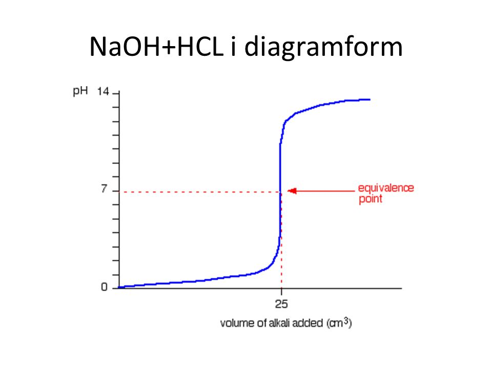 NaOH+HCL i diagramform