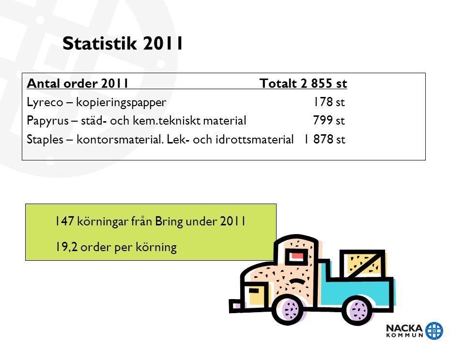 147 körningar från Bring under 2011