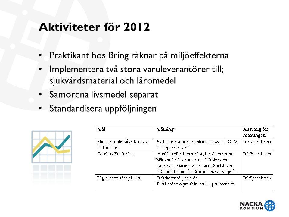 Aktiviteter för 2012 Praktikant hos Bring räknar på miljöeffekterna