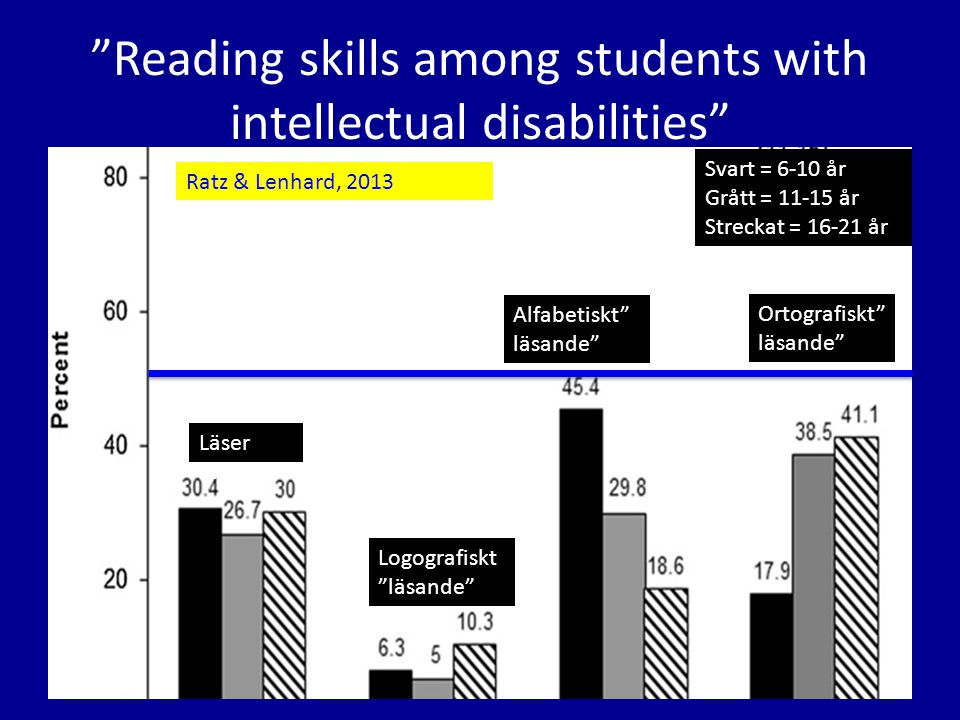 Reading skills among students with intellectual disabilities