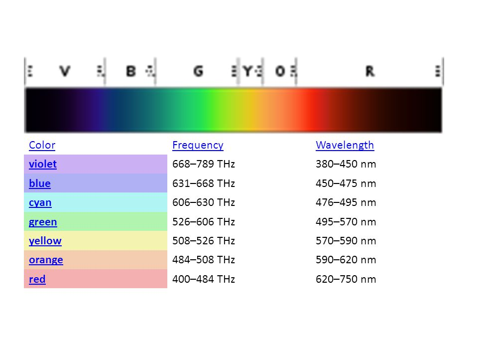 Color Frequency Wavelength violet 668–789 THz 380–450 nm blue