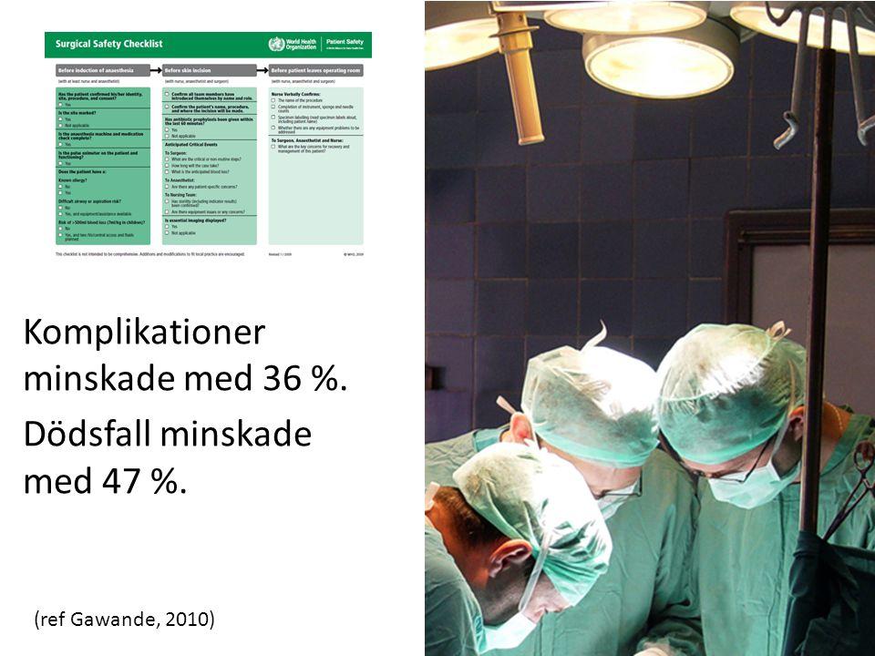 Komplikationer minskade med 36 %. Dödsfall minskade med 47 %.