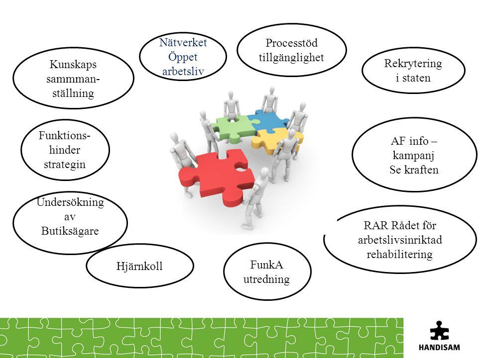 Processtöd tillgänglighet Nätverket Öppet arbetsliv