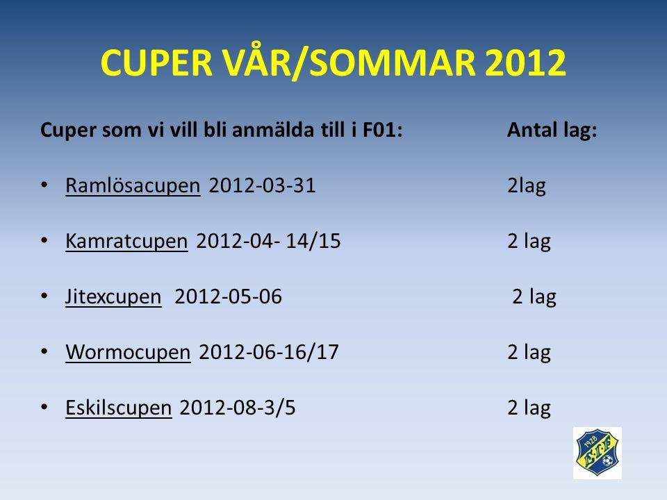 CUPER VÅR/SOMMAR 2012 Cuper som vi vill bli anmälda till i F01: Antal lag: Ramlösacupen 2012-03-31 2lag.
