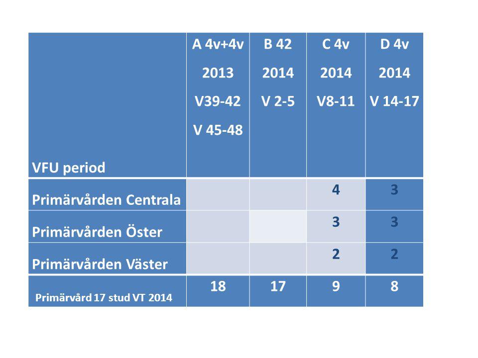 VFU period A 4v+4v. 2013. V39-42. V 45-48. B 42. 2014. V 2-5. C 4v. V8-11. D 4v. V 14-17.