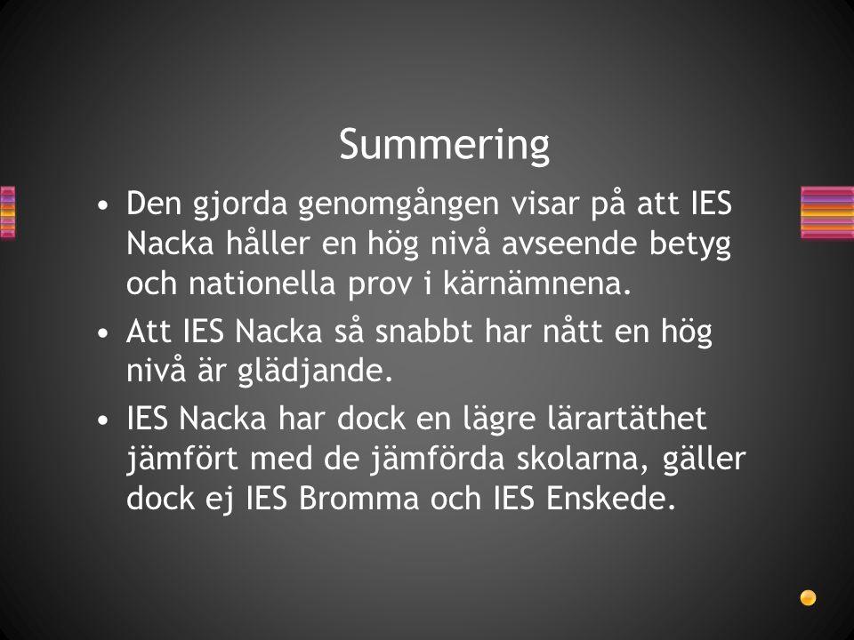 Summering Den gjorda genomgången visar på att IES Nacka håller en hög nivå avseende betyg och nationella prov i kärnämnena.