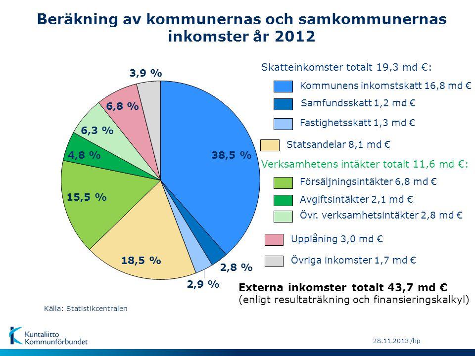 Beräkning av kommunernas och samkommunernas inkomster år 2012