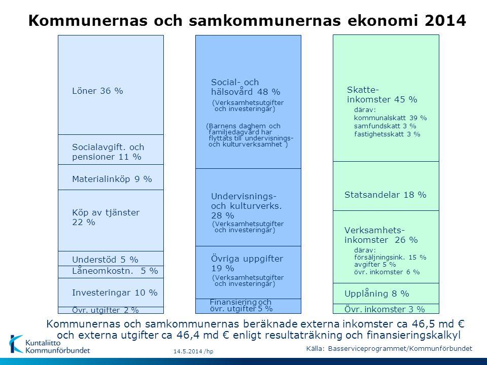 Kommunernas och samkommunernas ekonomi 2014