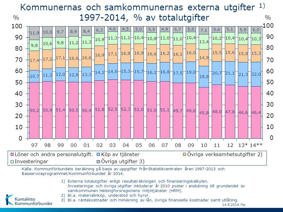 Kommunernas och samkommunernas externa utgifter 1) 1997-2014, % av totalutgifter