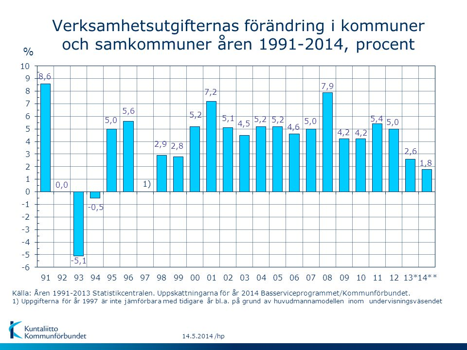Verksamhetsutgifternas förändring i kommuner
