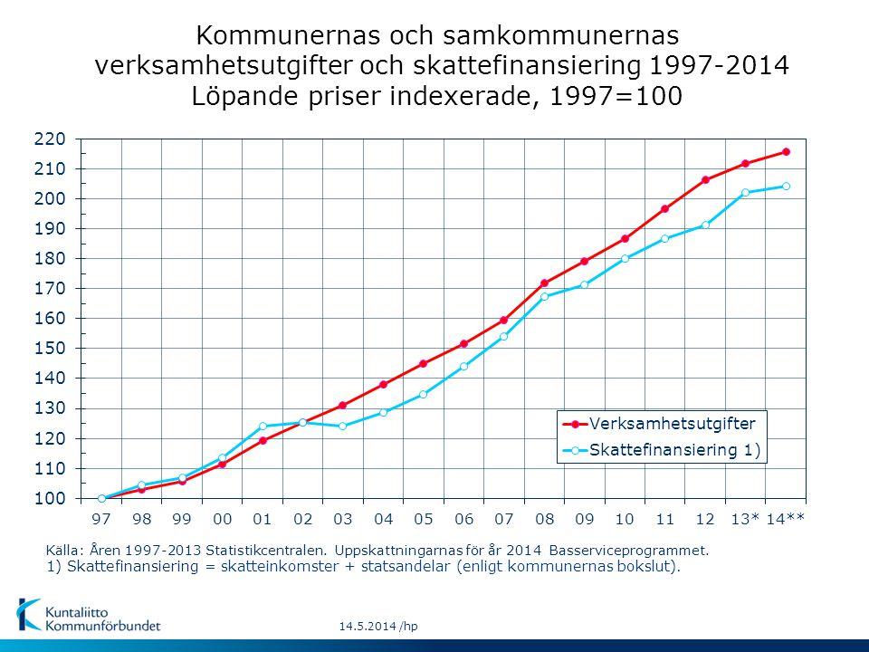 Kommunernas och samkommunernas verksamhetsutgifter och skattefinansiering 1997-2014 Löpande priser indexerade, 1997=100