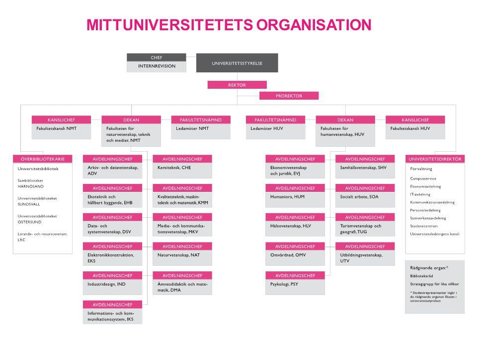 Mittuniversitetets organisation
