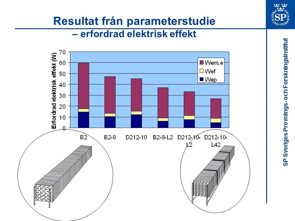 Resultat från parameterstudie – erfordrad elektrisk effekt