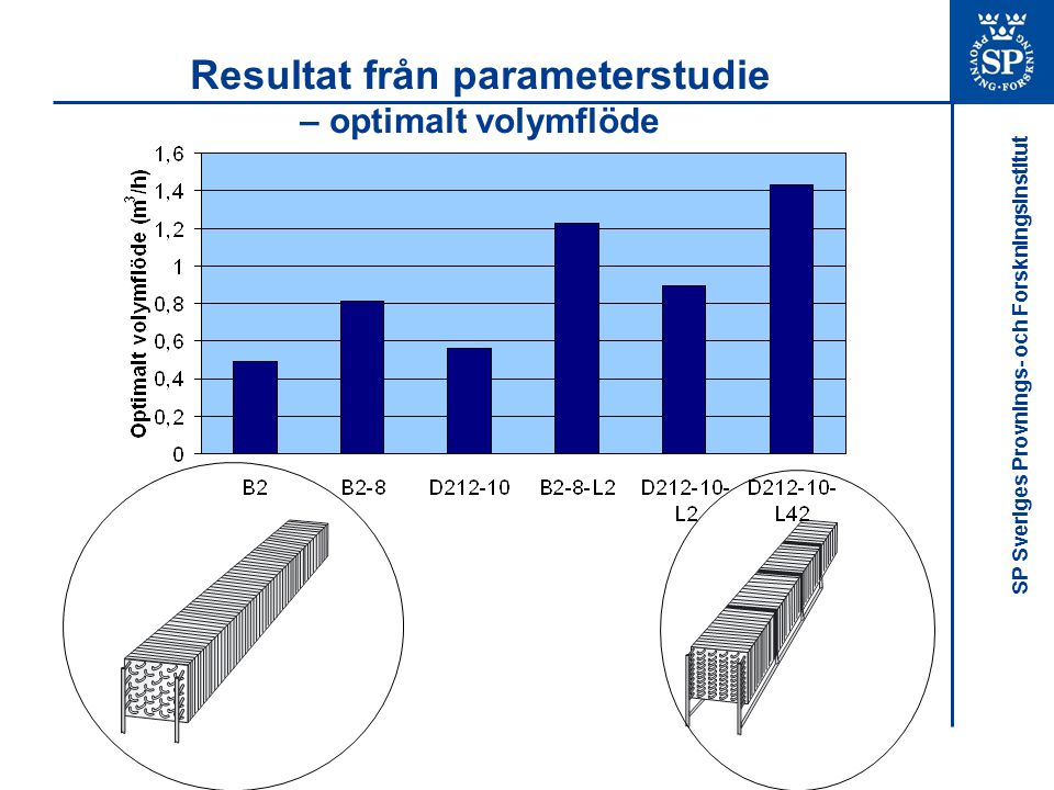Resultat från parameterstudie – optimalt volymflöde