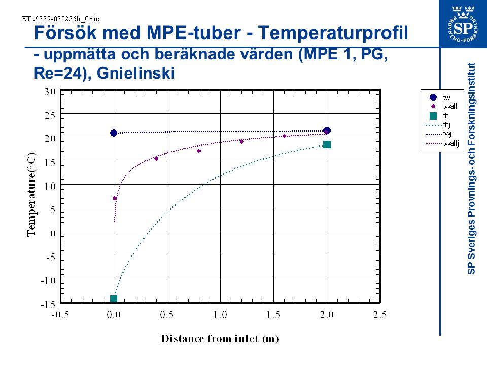Försök med MPE-tuber - Temperaturprofil - uppmätta och beräknade värden (MPE 1, PG, Re=24), Gnielinski