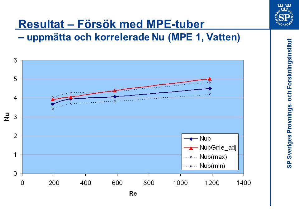 Resultat – Försök med MPE-tuber – uppmätta och korrelerade Nu (MPE 1, Vatten)